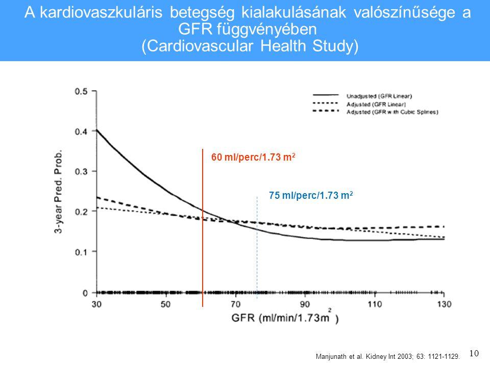 A kardiovaszkuláris betegség kialakulásának valószínűsége a GFR függvényében (Cardiovascular Health Study)