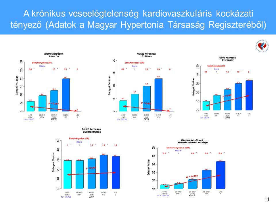 A krónikus veseelégtelenség kardiovaszkuláris kockázati tényező (Adatok a Magyar Hypertonia Társaság Regiszteréből)