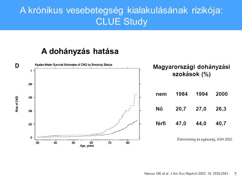 Magyarországi dohányzási szokások (%)