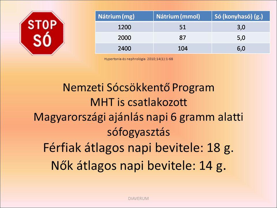 A MHT is csatlakozott a programhoz Hypertonia és nephrológia 2010;14(1):1-68 Nemzeti Sócsökkentő Program MHT is csatlakozott Magyarországi ajánlás napi 6 gramm alatti sófogyasztás Férfiak átlagos napi bevitele: 18 g. Nők átlagos napi bevitele: 14 g.