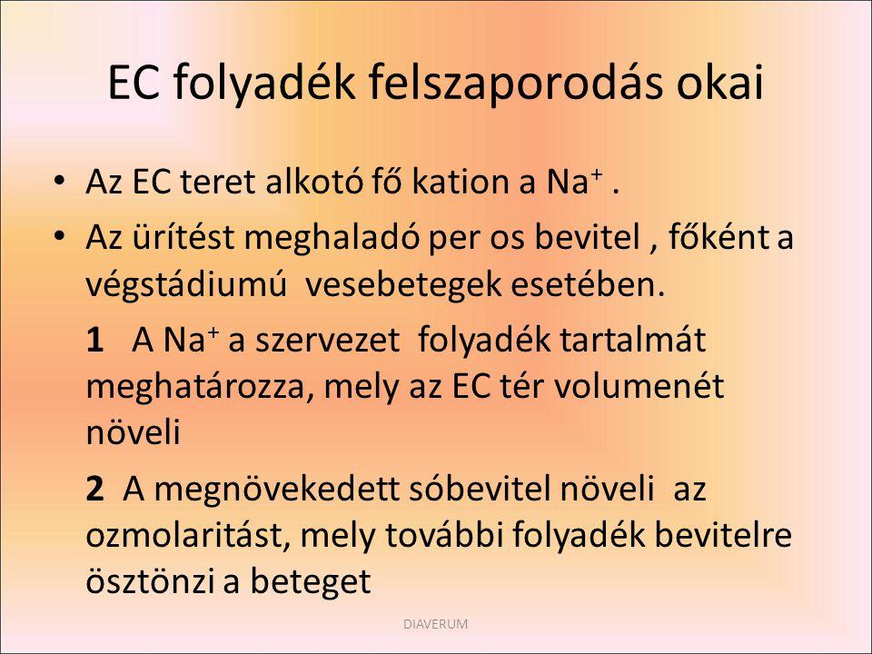 EC folyadék felszaporodás okai