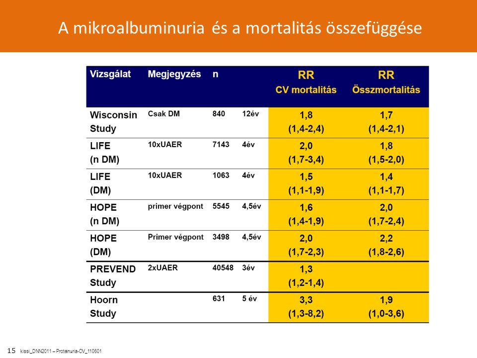 A mikroalbuminuria és a mortalitás összefüggése