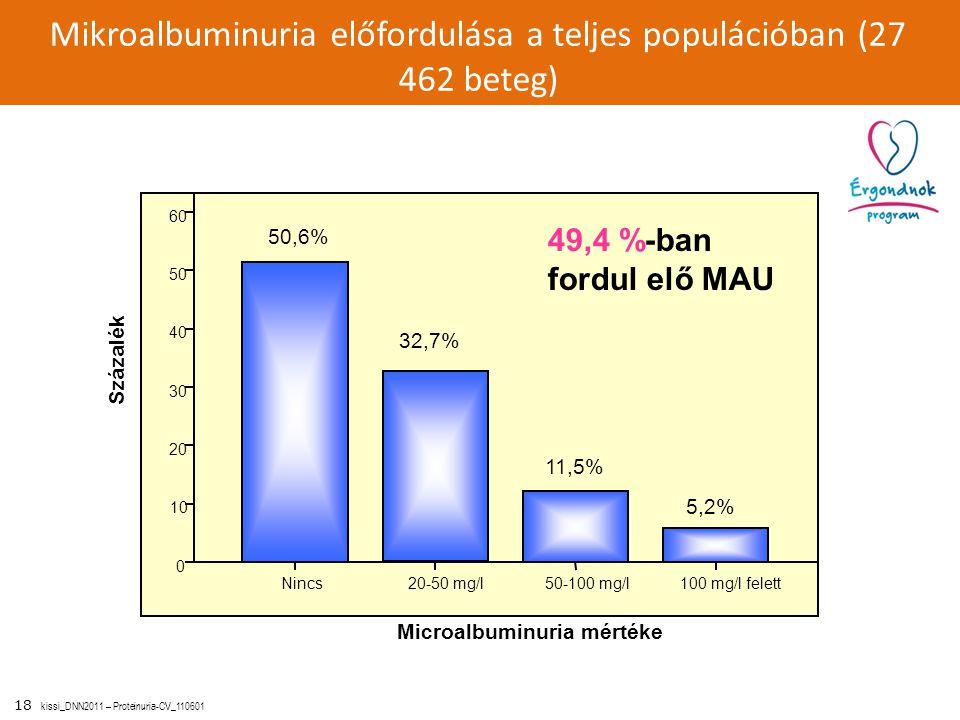 Mikroalbuminuria előfordulása a teljes populációban (27 462 beteg)