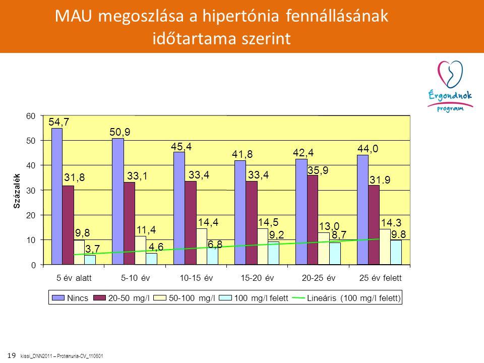 MAU megoszlása a hipertónia fennállásának időtartama szerint