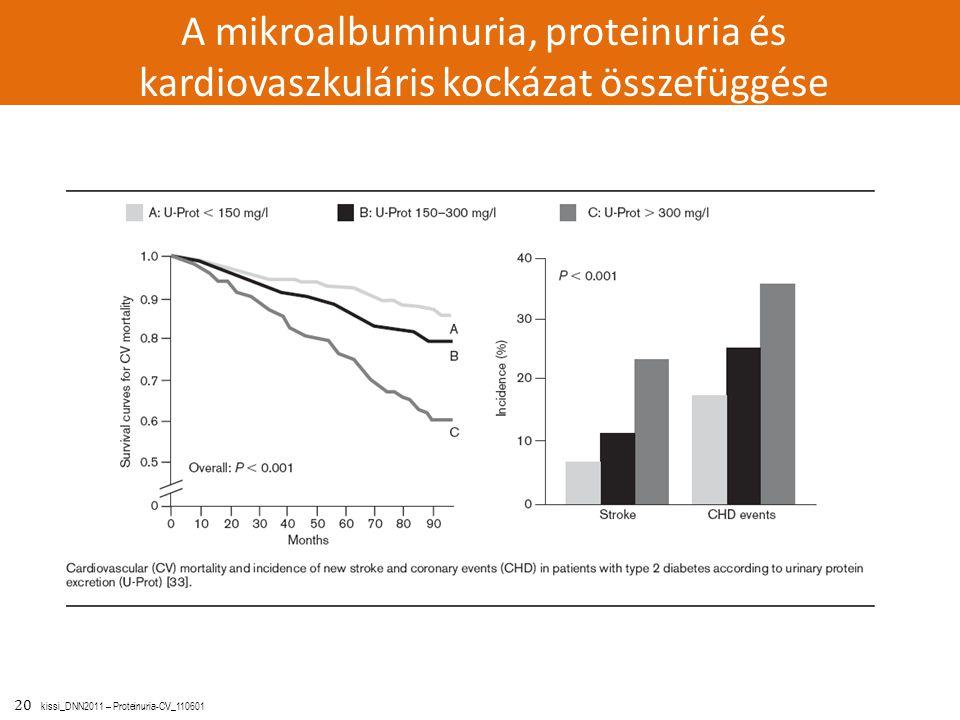 A mikroalbuminuria, proteinuria és kardiovaszkuláris kockázat összefüggése