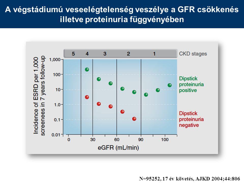 A végstádiumú veseelégtelenség veszélye a GFR csökkenés illetve proteinuria függvényében