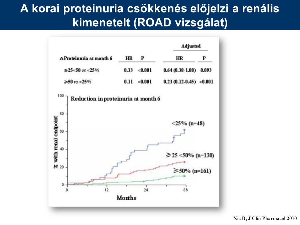 A korai proteinuria csökkenés előjelzi a renális kimenetelt (ROAD vizsgálat)