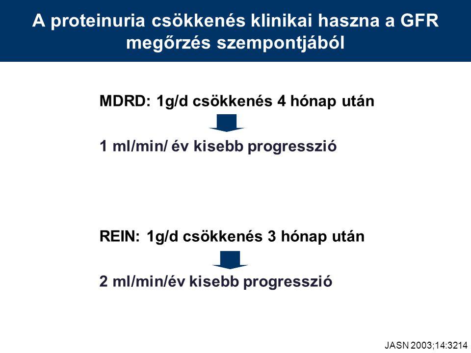 A proteinuria csökkenés klinikai haszna a GFR megőrzés szempontjából