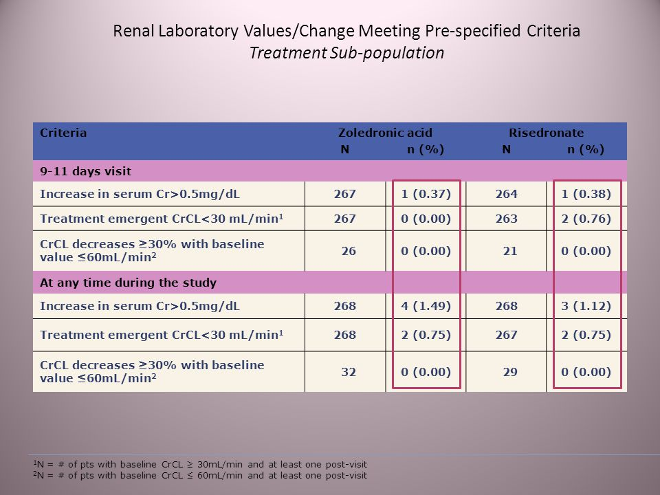 Renal Laboratory Values/Change Meeting Pre-specified Criteria Treatment Sub-population