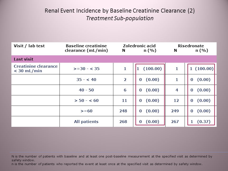 Renal Event Incidence by Baseline Creatinine Clearance (2) Treatment Sub-population