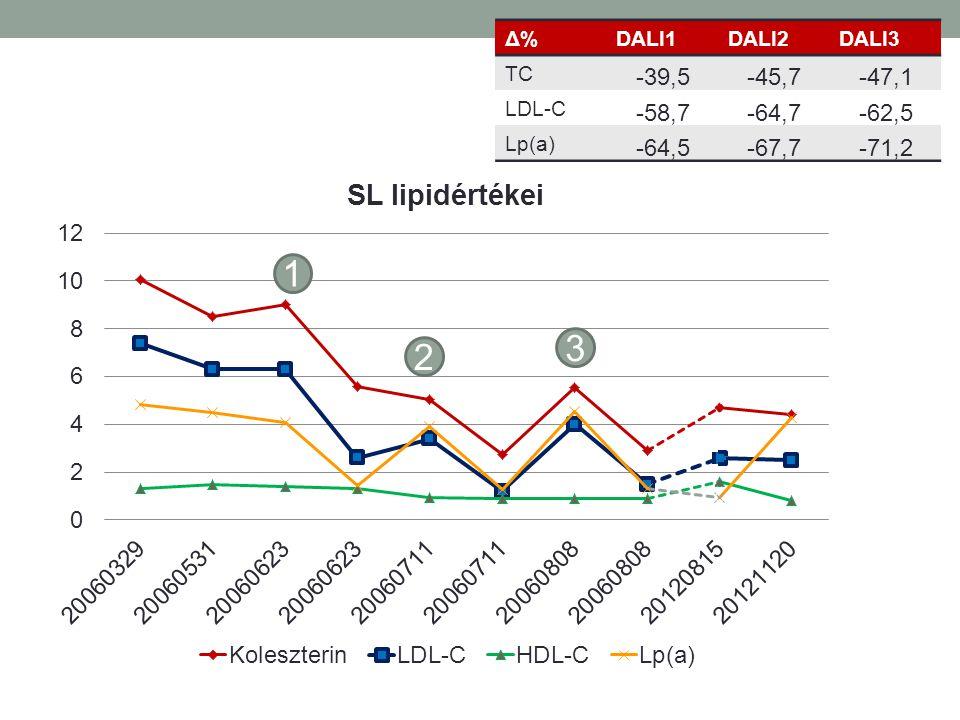 Δ% DALI1 DALI2 DALI3 TC -39,5 -45,7 -47,1 LDL-C -58,7 -64,7 -62,5 Lp(a) -64,5 -67,7 -71,2 1 3 2