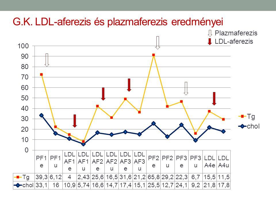 G.K. LDL-aferezis és plazmaferezis eredményei