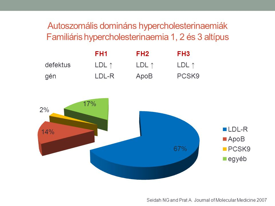 Autoszomális domináns hypercholesterinaemiák Familiáris hypercholesterinaemia 1, 2 és 3 altípus