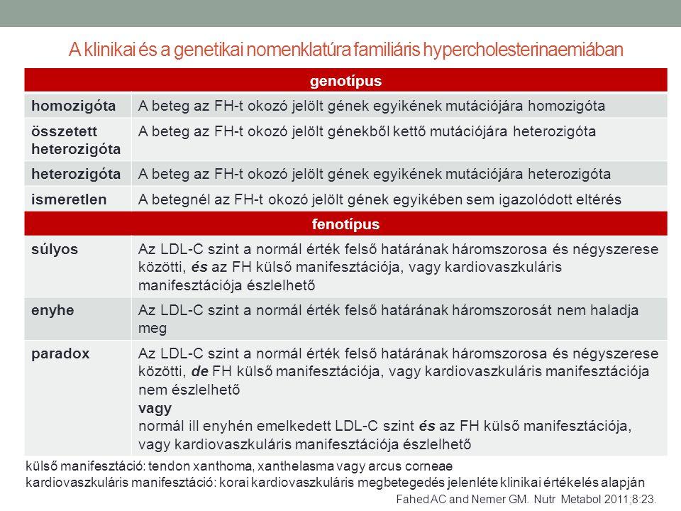 A klinikai és a genetikai nomenklatúra familiáris hypercholesterinaemiában