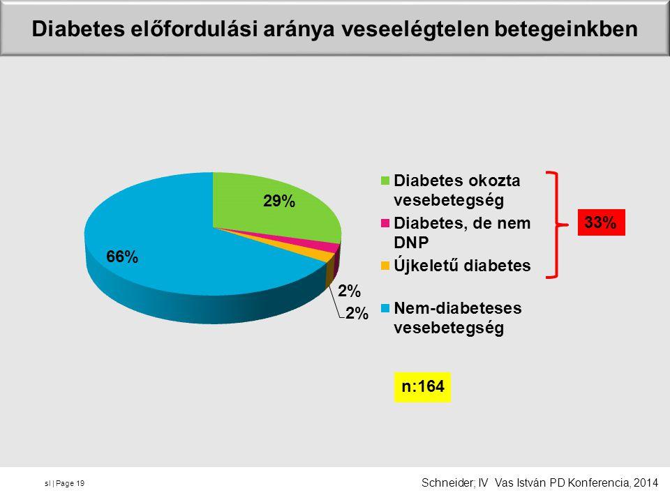 Diabetes előfordulási aránya veseelégtelen betegeinkben