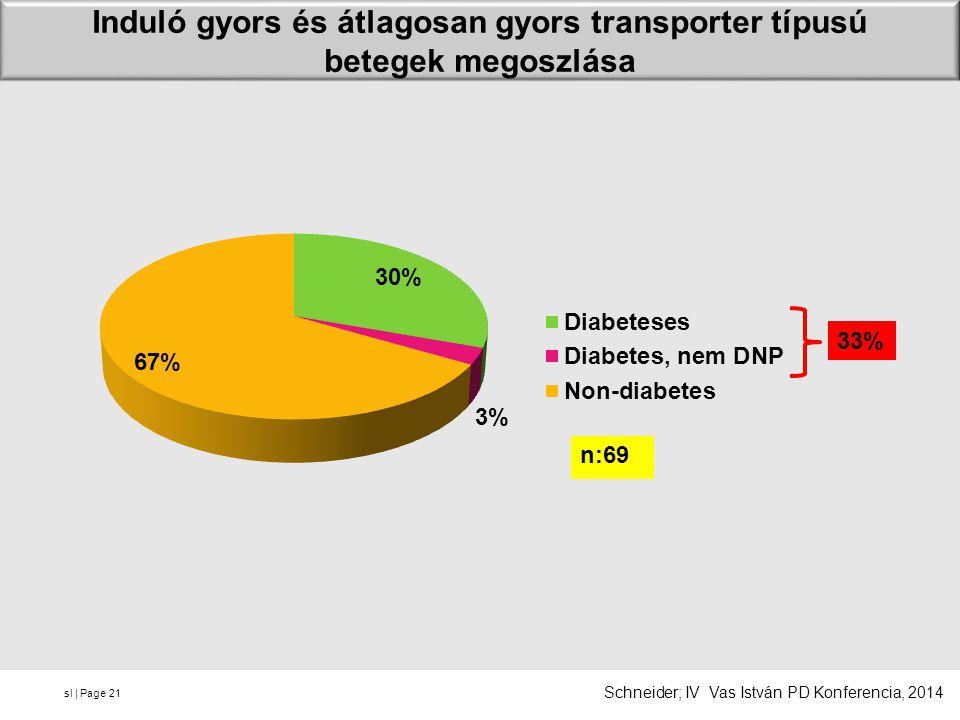Induló gyors és átlagosan gyors transporter típusú betegek megoszlása