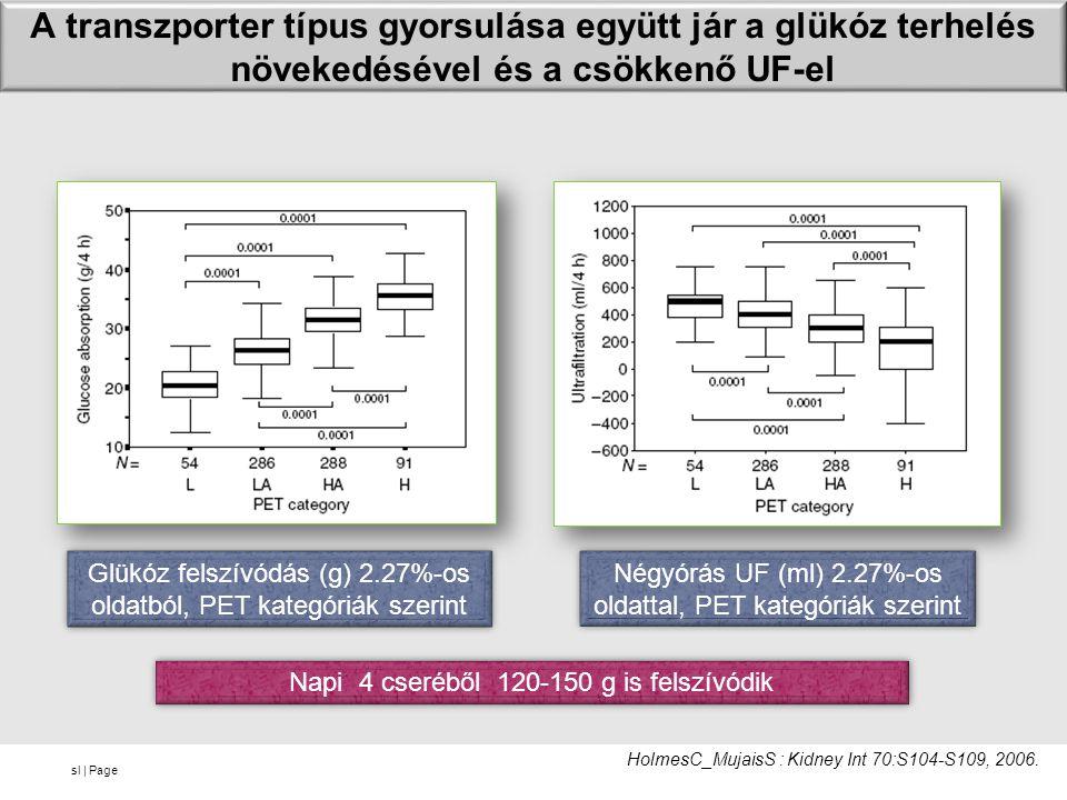 A transzporter típus gyorsulása együtt jár a glükóz terhelés növekedésével és a csökkenő UF-el