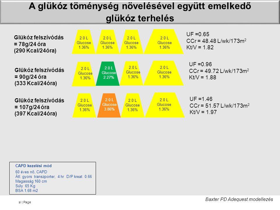 A glükóz töménység növelésével együtt emelkedő