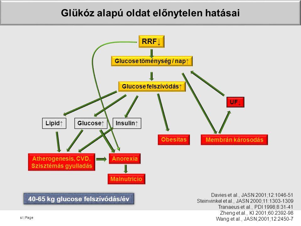 Glükóz alapú oldat előnytelen hatásai