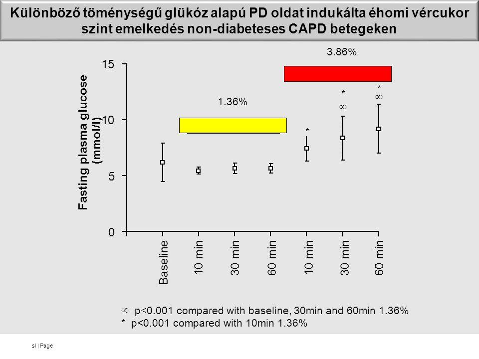 Különböző töménységű glükóz alapú PD oldat indukálta éhomi vércukor szint emelkedés non-diabeteses CAPD betegeken