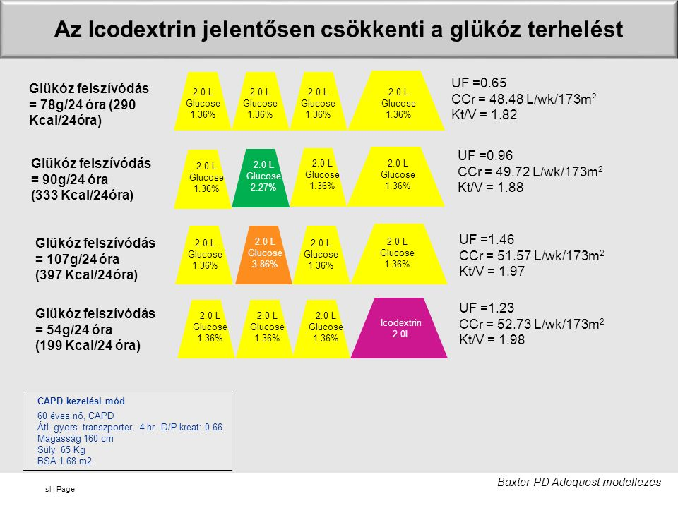 Az Icodextrin jelentősen csökkenti a glükóz terhelést