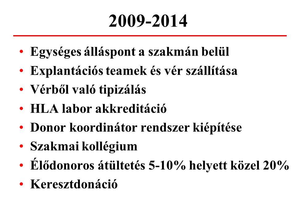 2009-2014 Egységes álláspont a szakmán belül