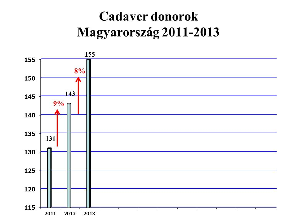 Cadaver donorok Magyarország 2011-2013