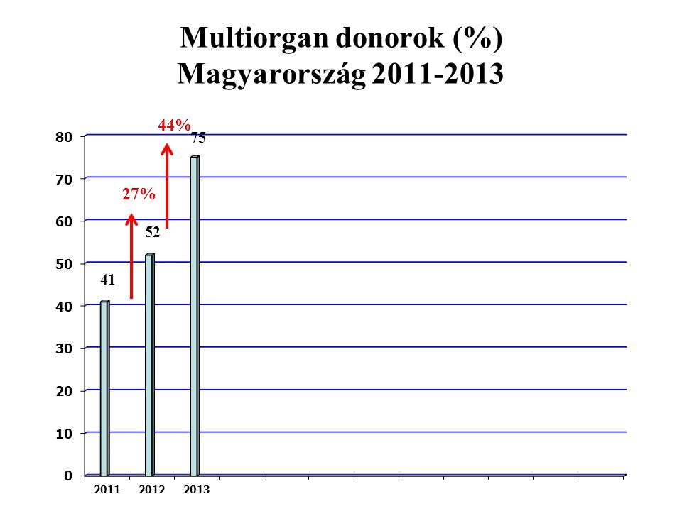 Multiorgan donorok (%) Magyarország 2011-2013
