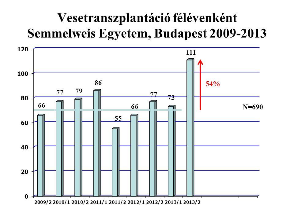 Vesetranszplantáció félévenként Semmelweis Egyetem, Budapest 2009-2013