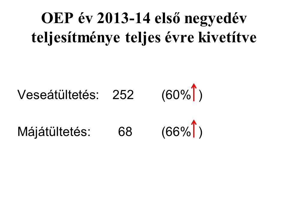 OEP év 2013-14 első negyedév teljesítménye teljes évre kivetítve