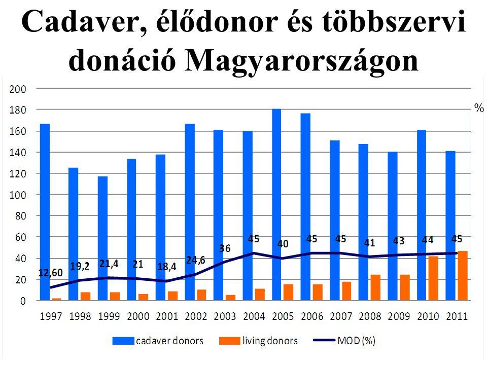 Cadaver, élődonor és többszervi donáció Magyarországon