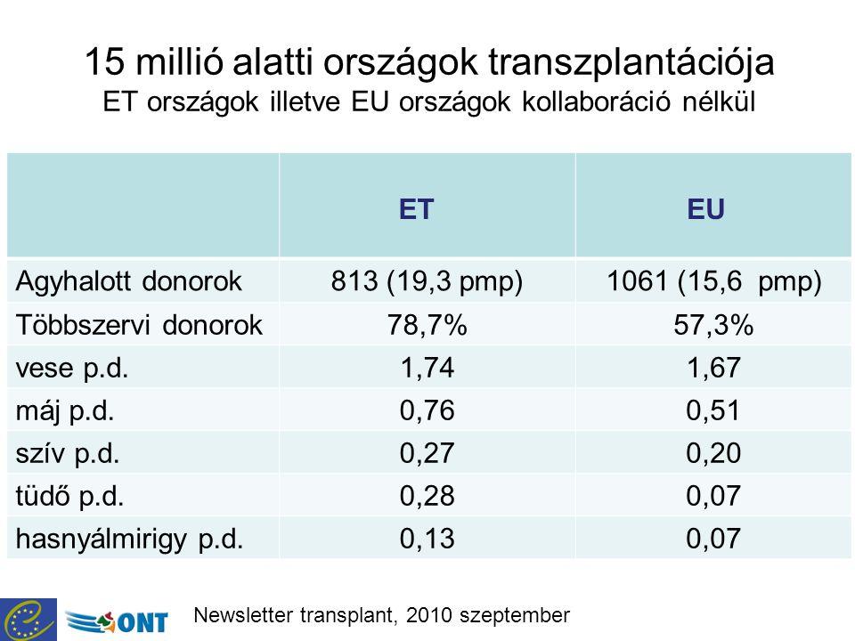15 millió alatti országok transzplantációja ET országok illetve EU országok kollaboráció nélkül