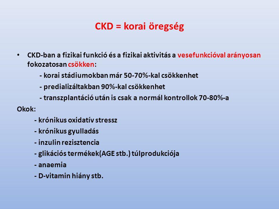 CKD = korai öregség CKD-ban a fizikai funkció és a fizikai aktivitás a vesefunkcióval arányosan fokozatosan csökken: