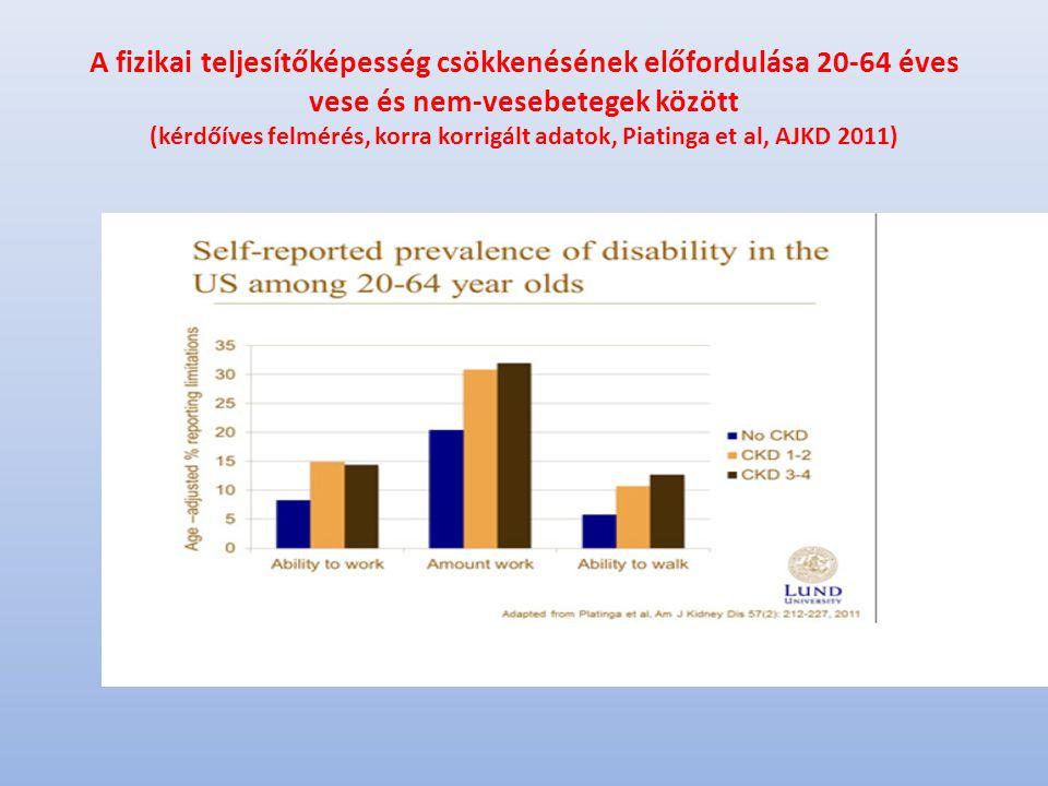 A fizikai teljesítőképesség csökkenésének előfordulása 20-64 éves vese és nem-vesebetegek között (kérdőíves felmérés, korra korrigált adatok, Piatinga et al, AJKD 2011)