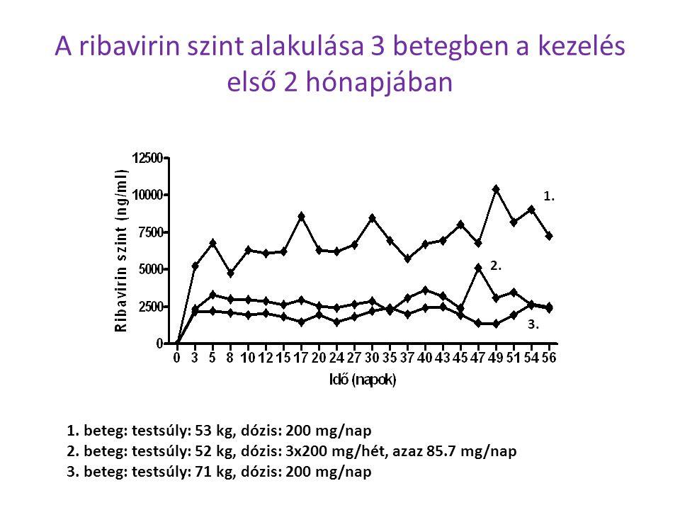 A ribavirin szint alakulása 3 betegben a kezelés első 2 hónapjában