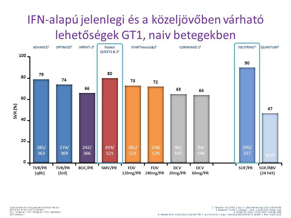 IFN-alapú jelenlegi és a közeljövőben várható lehetőségek GT1, naiv betegekben