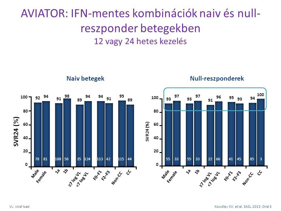 AVIATOR: IFN-mentes kombinációk naiv és null-reszponder betegekben 12 vagy 24 hetes kezelés