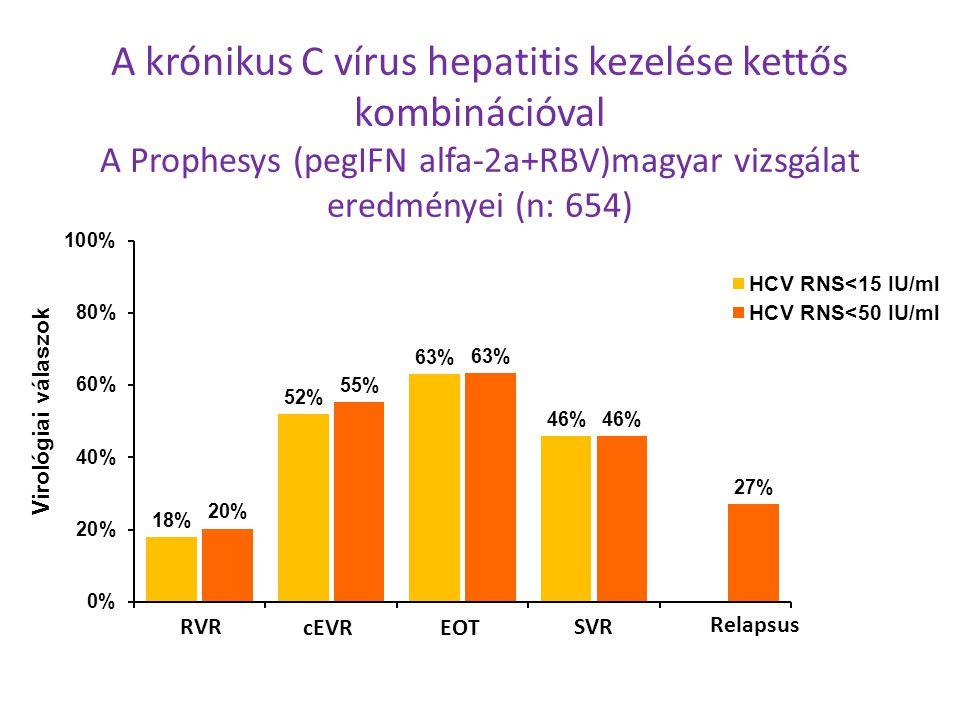 A krónikus C vírus hepatitis kezelése kettős kombinációval A Prophesys (pegIFN alfa-2a+RBV)magyar vizsgálat eredményei (n: 654)