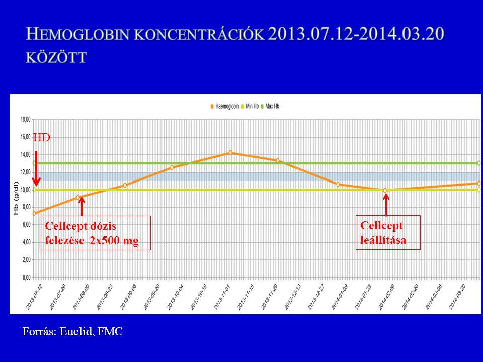 Hemoglobin koncentrációk 2013.07.12-2014.03.20 között