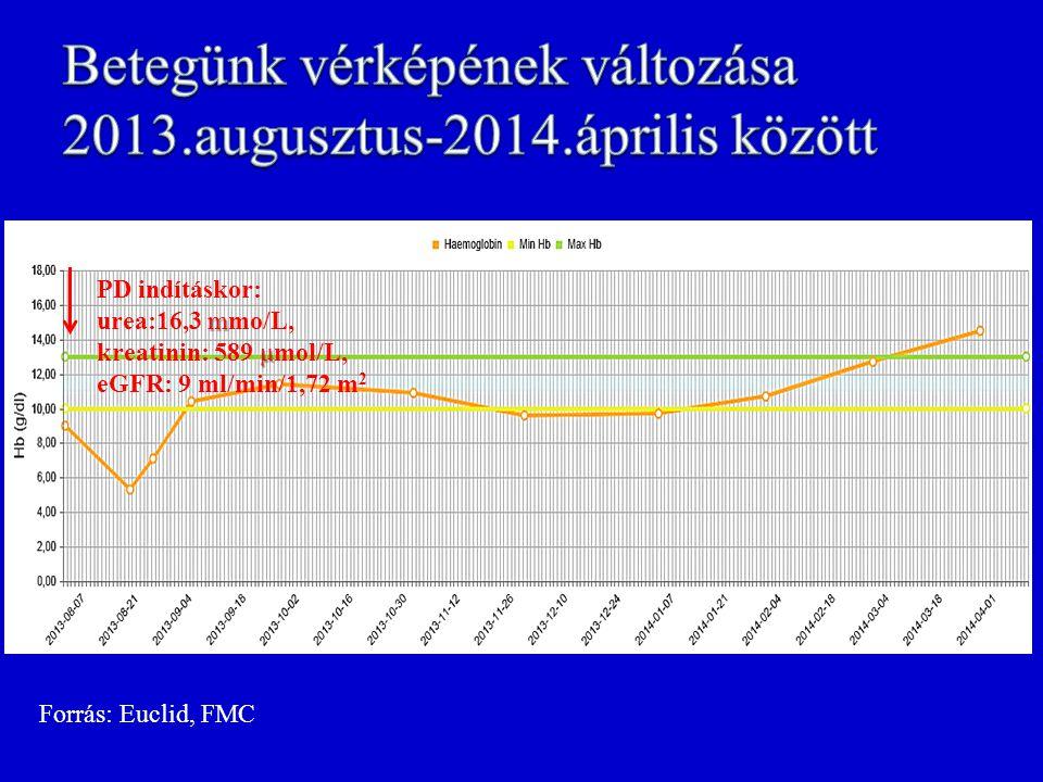 Betegünk vérképének változása 2013.augusztus-2014.április között