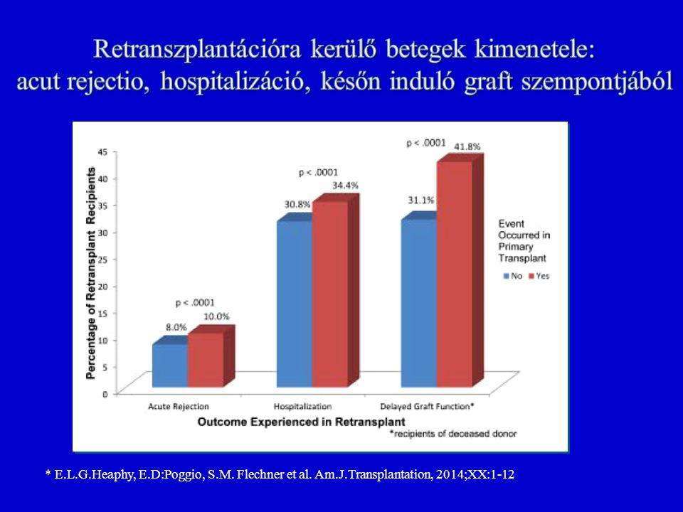 Retranszplantációra kerülő betegek kimenetele: acut rejectio, hospitalizáció, későn induló graft szempontjából