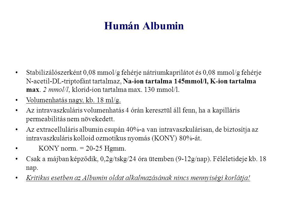 Humán Albumin
