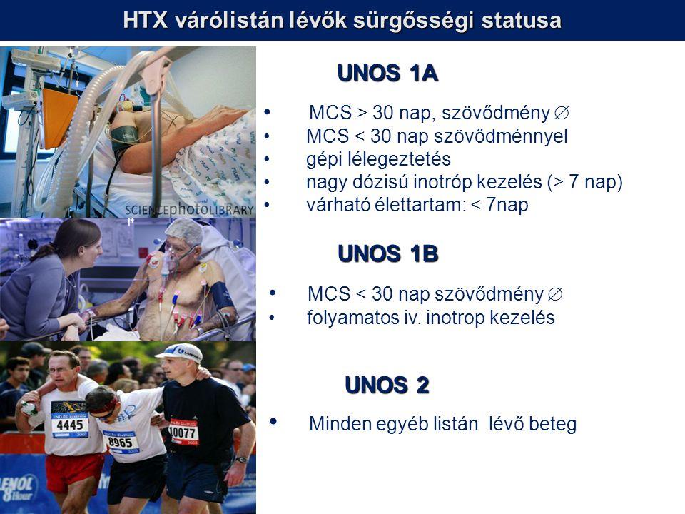 HTX várólistán lévők sürgősségi statusa