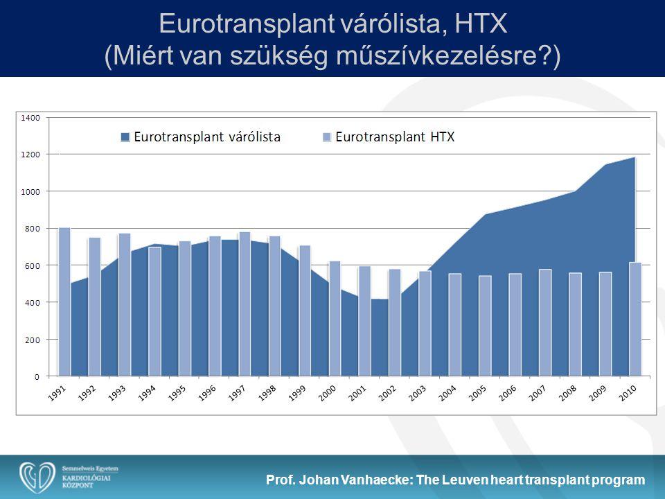 Eurotransplant várólista, HTX (Miért van szükség műszívkezelésre )