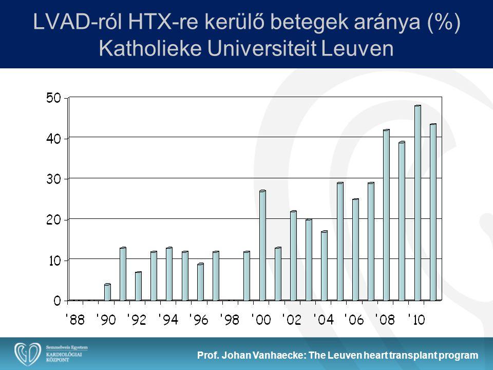 LVAD-ról HTX-re kerülő betegek aránya (%) Katholieke Universiteit Leuven
