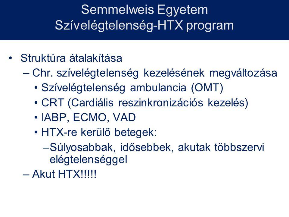 Szívelégtelenség-HTX program