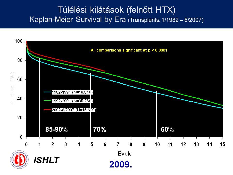 Túlélési kilátások (felnőtt HTX) Kaplan-Meier Survival by Era (Transplants: 1/1982 – 6/2007)