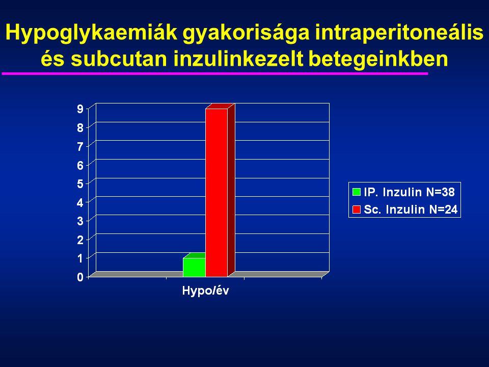 Hypoglykaemiák gyakorisága intraperitoneális és subcutan inzulinkezelt betegeinkben