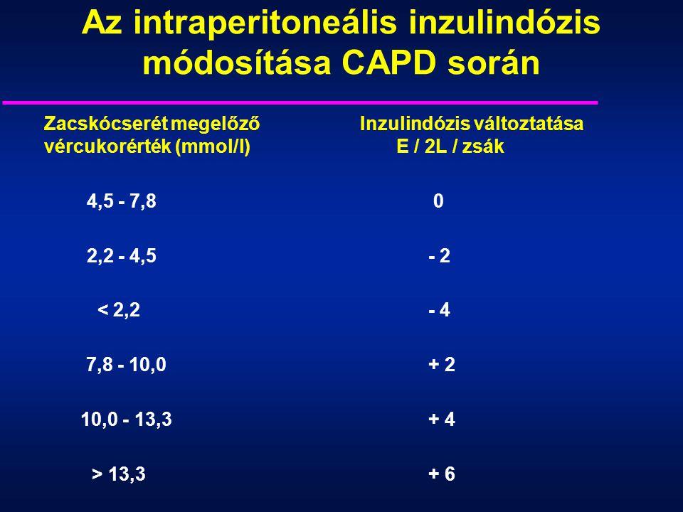 Az intraperitoneális inzulindózis módosítása CAPD során
