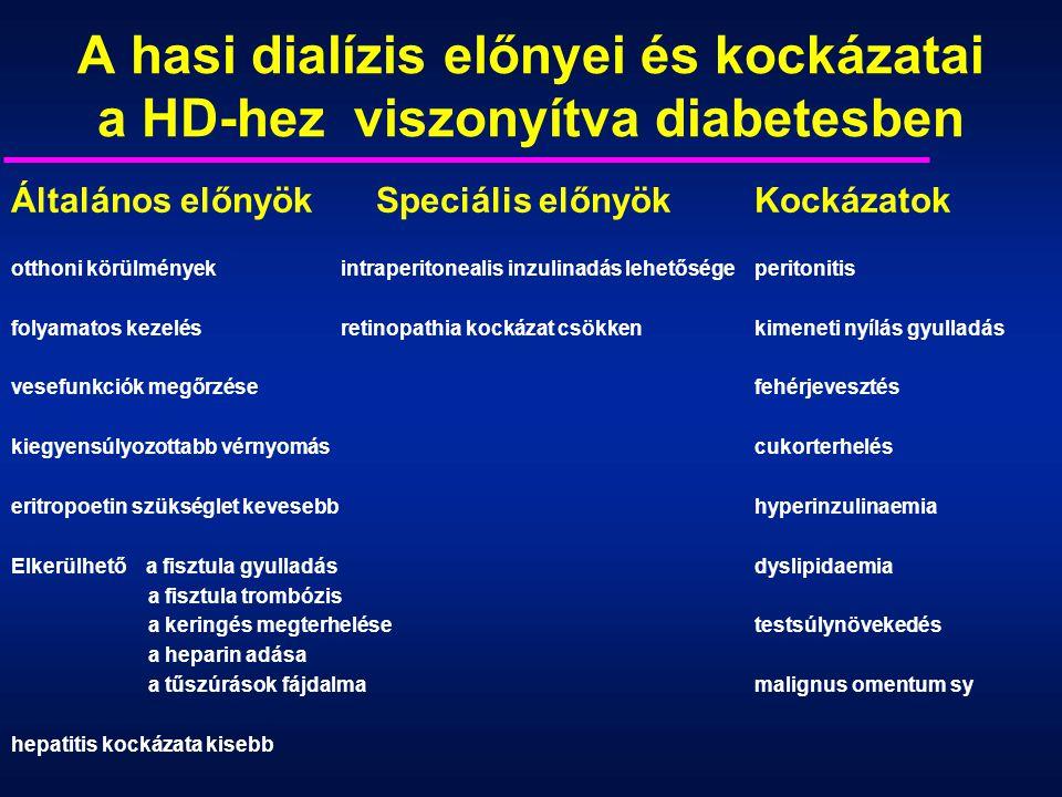 A hasi dialízis előnyei és kockázatai a HD-hez viszonyítva diabetesben